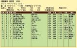 第19S:05月3週 ヴィクトリアマイル 成績