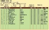 第35S:12月5週 ラジオNIKKEI杯2歳S 成績