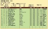 第31S:02月3週 きさらぎ賞 成績