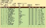 第31S:10月3週 北海道2歳優駿 成績