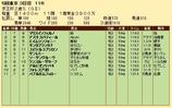 第25S:11月3週 京王杯2歳S 成績