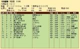 第21S:01月4週 川崎記念 成績