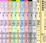 第20S:03月5週 高松宮記念
