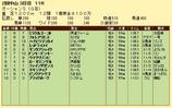 第18S:03月2週 オーシャンS 成績