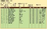 第28S:10月1週 シリウスS 成績