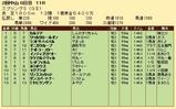 第27S:03月4週 スプリングS 成績
