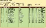 第20S:11月4週 東京スポーツ杯2歳S 成績