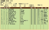 第25S:06月3週 関東オークス 成績
