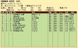第26S:09月1週 愛チャンピオンS 成績