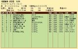第28S:03月5週 ドバイWC 成績
