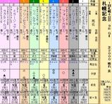 第27S:08月4週 札幌記念