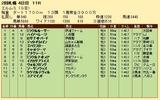 第27S:09月4週 エルムS 成績