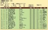 第28S:04月2週 桜花賞 成績