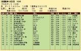 第33S:07月2週 プロキオンS 成績