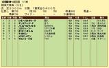 第17S:03月4週 阪神大賞典 成績