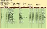 第31S:07月1週 函館スプリントS 成績
