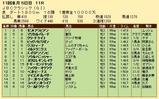 第22S:10月4週 JBCC 成績