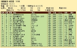 第27S:06月2週 安田記念 成績