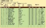 第35S:11月4週 兵庫JGP 成績
