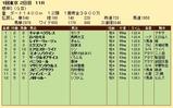 第32S:02月1週 根岸S 成績