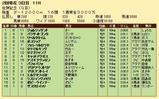 第30S:02月2週 佐賀記念 成績