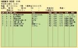 第18S:11月3週 京王杯2歳S 成績