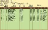第32S:04月4週 クイーンエリザベス2世C 成績