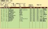第30S:09月3週 セントウルS 成績