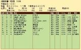 第21S:02月4週 京都記念 成績