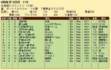 第30S:06月2週 北海道スプリントC 成績