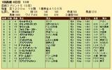 第27S:07月1週 函館SS 成績