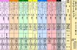 第28S:03月4週 フラワーカップ