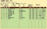 第23S:03月5週 ドバイSC 成績