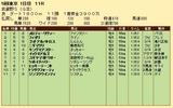 第33S:11月2週 武蔵野S 成績