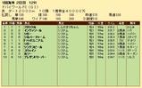 第24S:03月5週 ドバイWC 成績