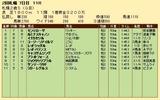 第23S:10月1週 札幌2歳S 成績