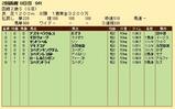 第21S:08月2週 函館2歳S 成績