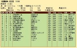 第34S:03月1週 阪急杯 成績