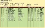第19S:08月2週 関屋記念 成績