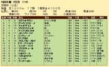 第26S:12月1週 京阪杯 成績