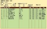 第35S:05月4週 東海S 成績