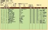 第33S:06月3週 関東オークス 成績