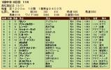 第26S:03月5週 高松宮記念 成績