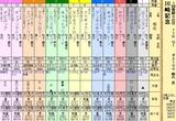 第17S:01月4週 川崎記念