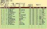 第23S:05月4週 優駿牝馬 成績