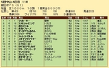 第19S:12月3週 朝日杯FS 成績