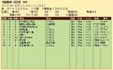 第26S:03月5週 ドバイGS 成績