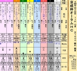 第22S:09月3週 京成杯オータムHC