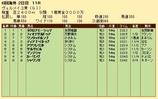 第35S:09月3週 ヴェルメイユ賞 成績