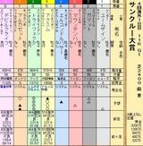 第32S:06月4週 サンクルー大賞
